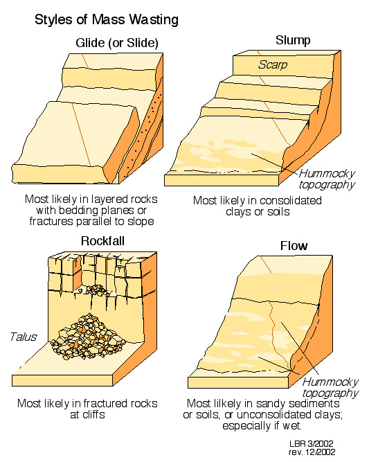 Mass_Wasting Types