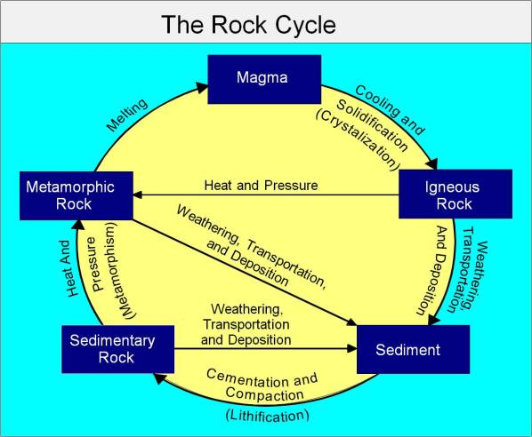 Rock Cycle_chart