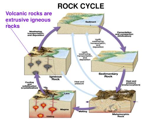 rock_cycle