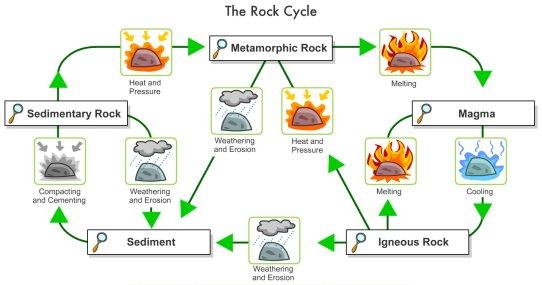 rockcycle