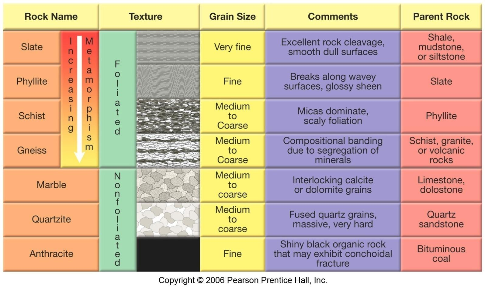 Physical And Chemical Properties Of Metamorphic Rocks