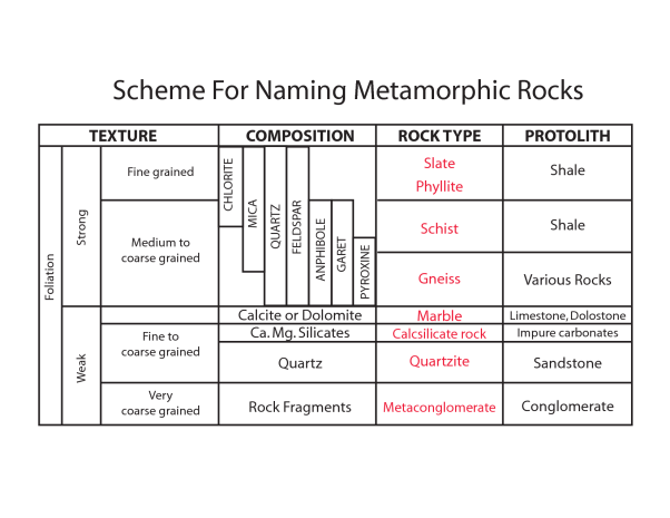scheme_naming_metamorphic_rocks