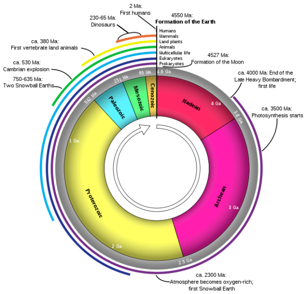 625px-Geologic_Clock_with_events_and_periods.svg